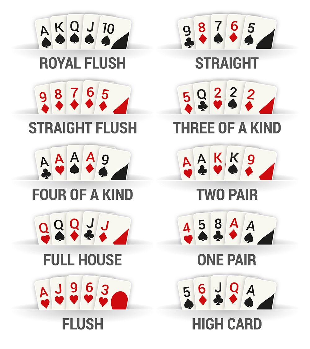 Regeln Poker