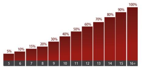 Betclic Bonus Grafik